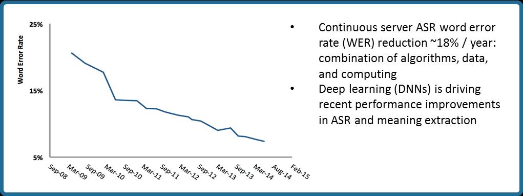 Performance Trends In Ai Otium